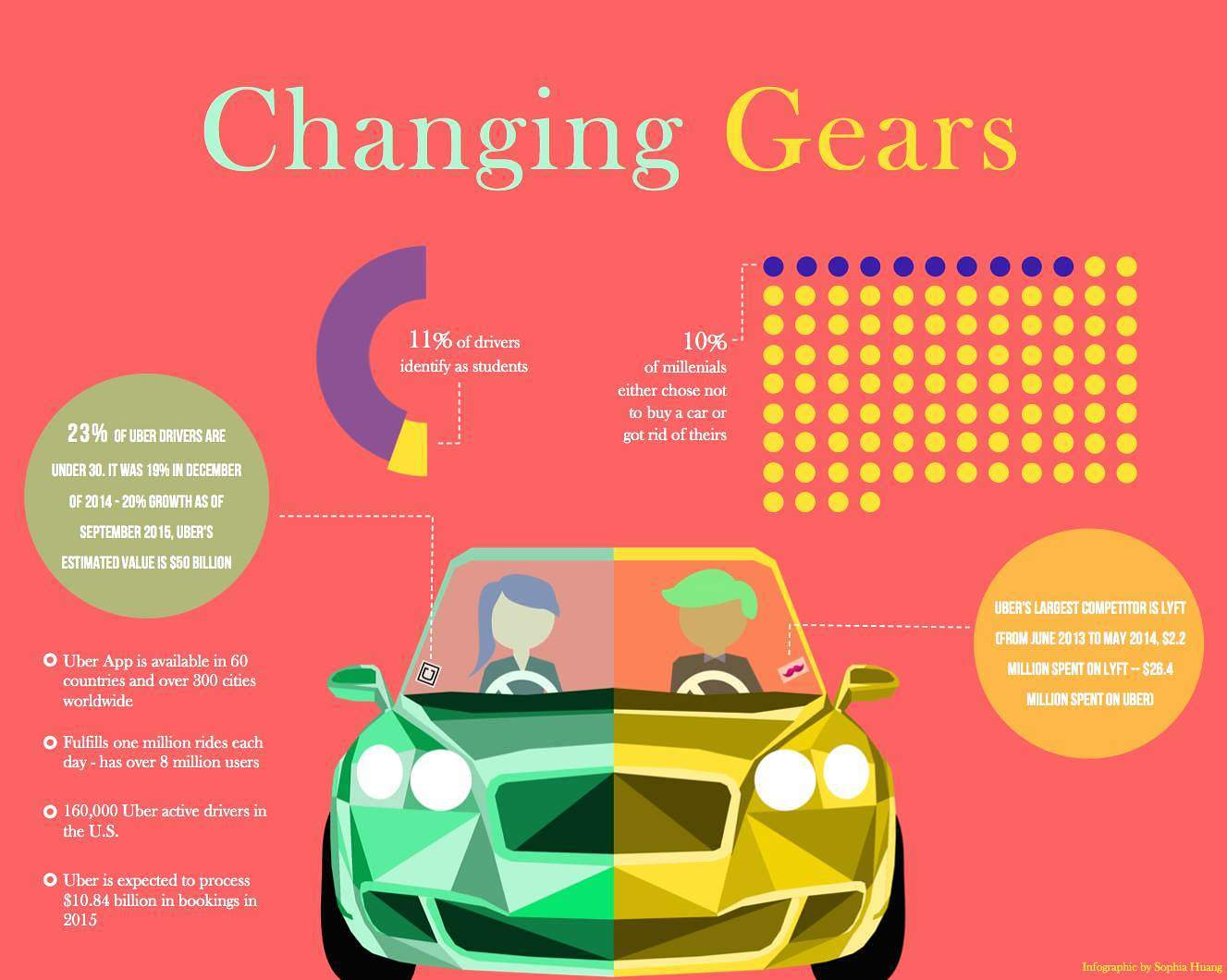 Uber's hiring practices are changing the once bland student work options. Infographic by Sophia Huang