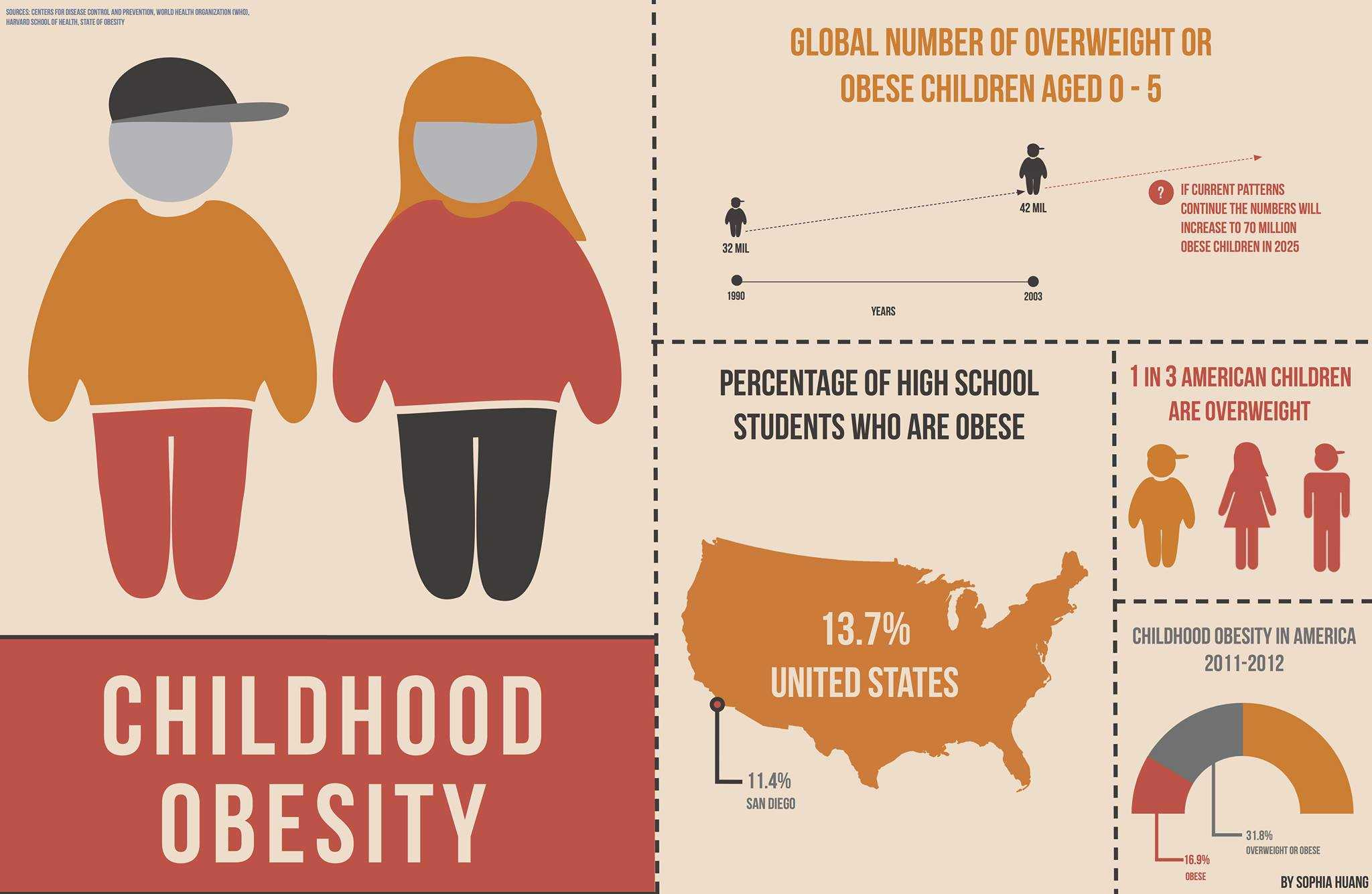 Slowly Chewing Until Satiety Can Prevent Childhood Obesity - UCSD