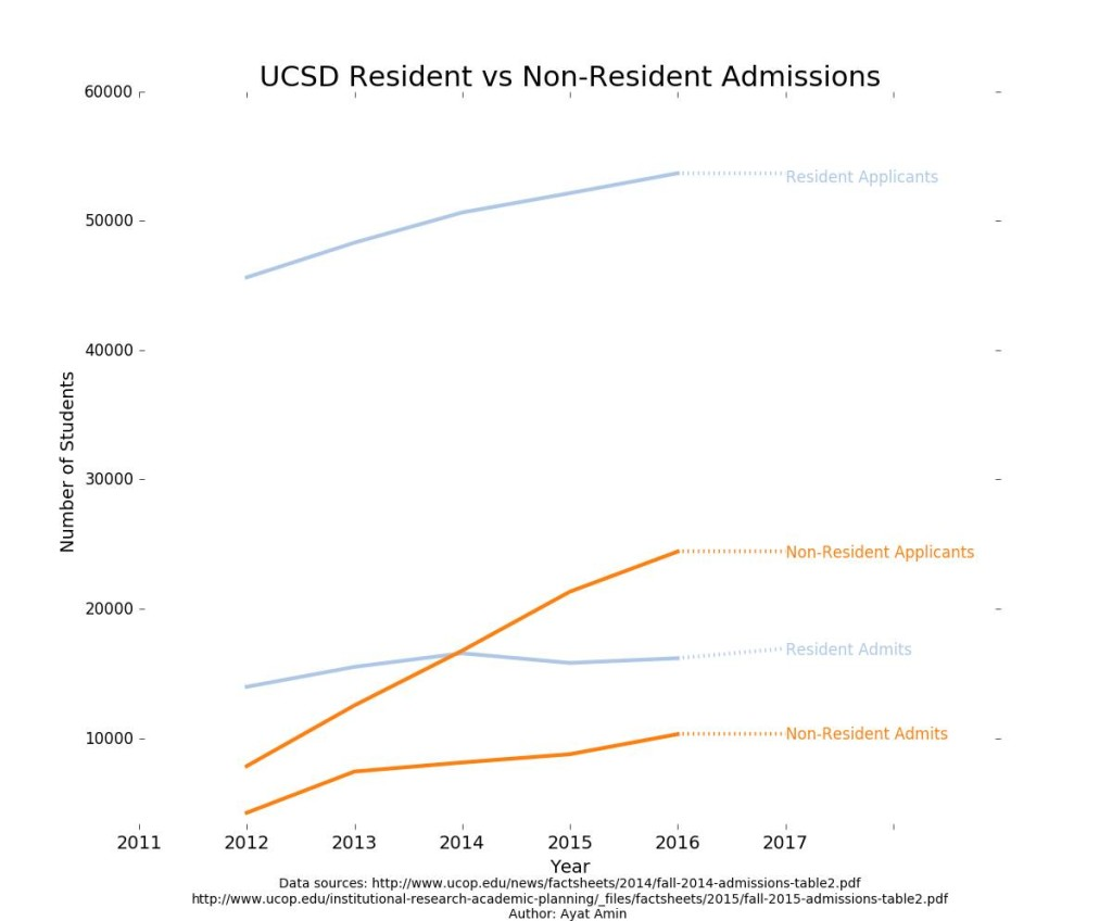 UCSD Resident vs Non-Resident Admissions