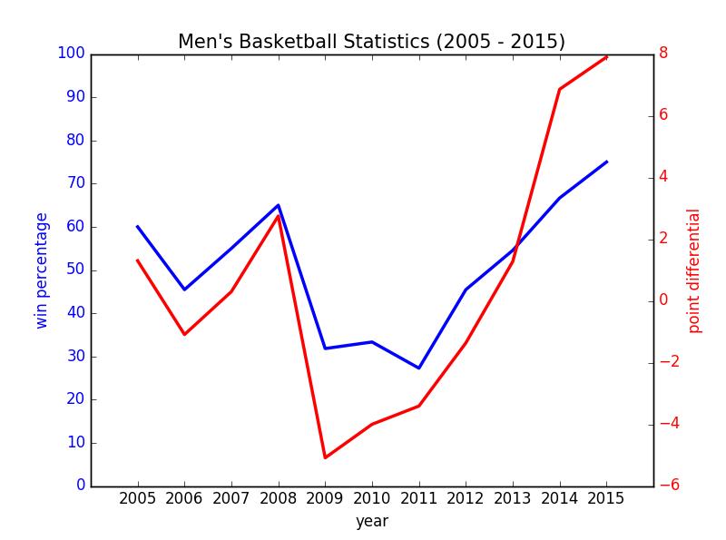 Basketball Men RB