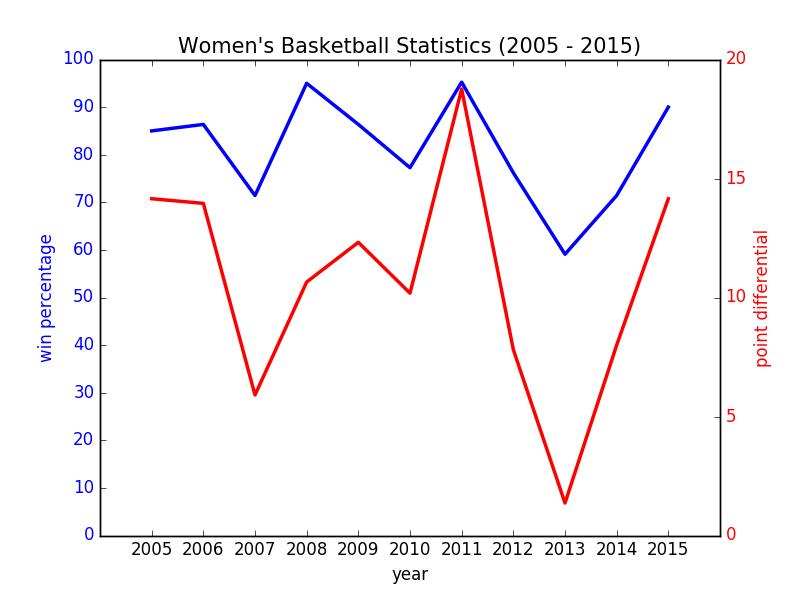 Basketball Women RB