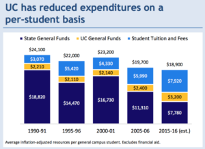 Source: University of California 2016–2017 Budget for Current Operations and Three-Year Financial Sustainability Plan