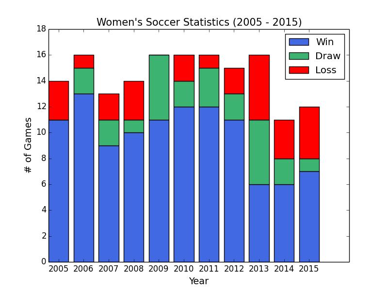 Women_soccer