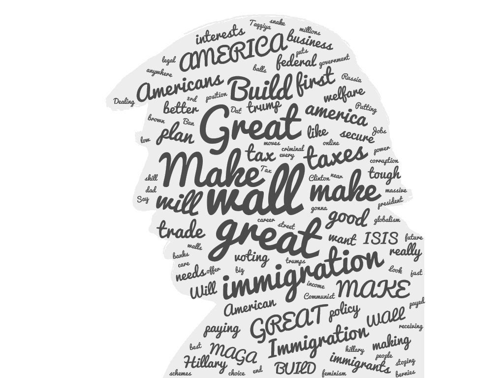 Donald Trump Wordcloud
